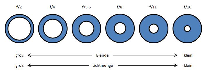 Blendenreihe01