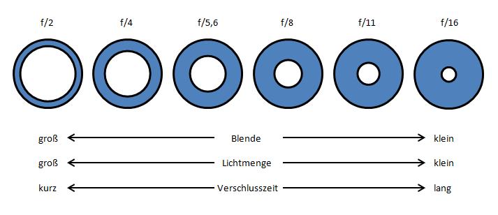 Blendenreihe02
