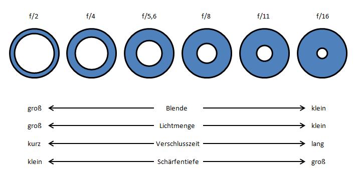 Blendenreihe03