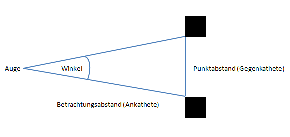 Grafik Punktabstand