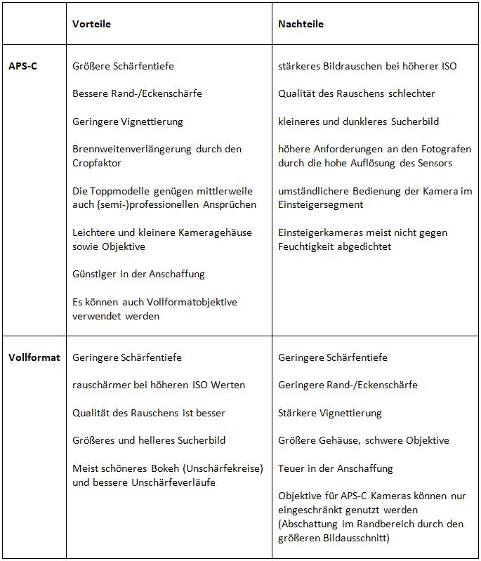 Vorteile_Nachteile_Tabelle